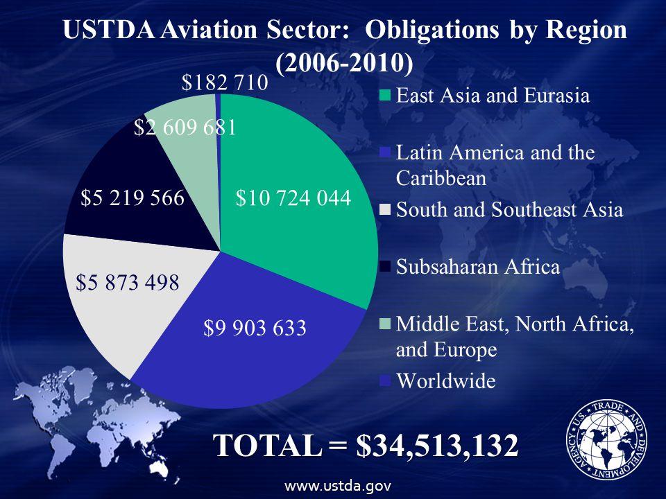 USTDA Aviation Sector: Obligations by Region (2006-2010)www.ustda.gov TOTAL = $34,513,132