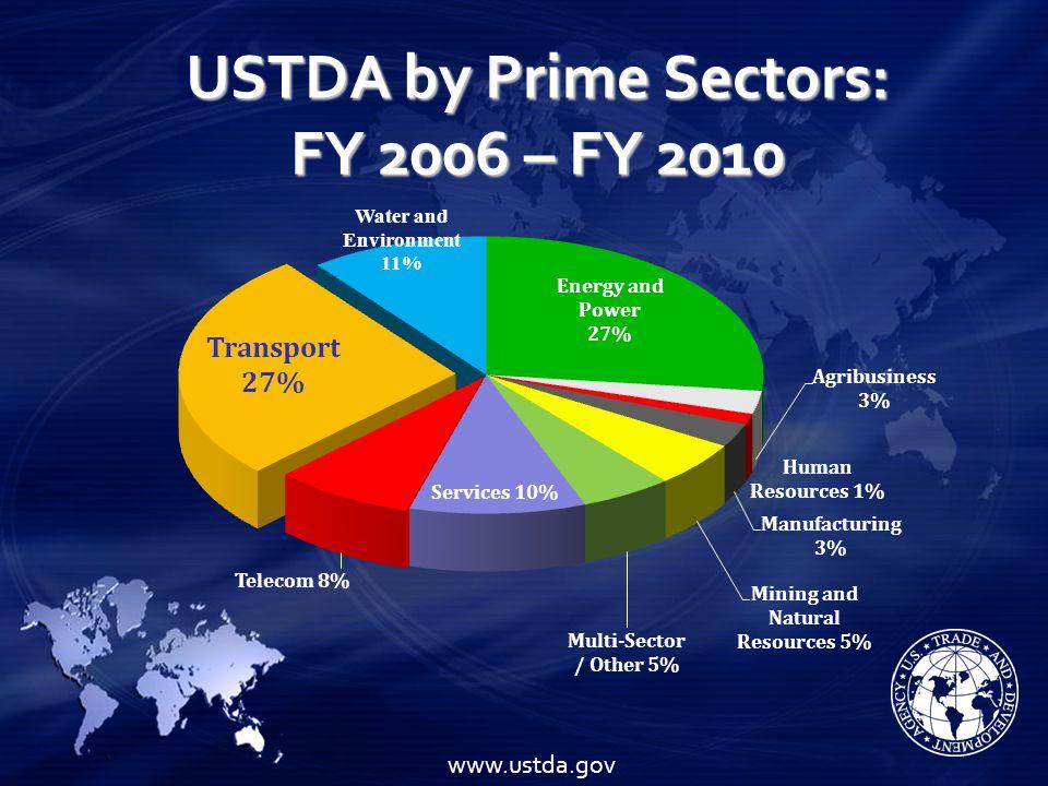 USTDA by Prime Sectors: FY 2006 – FY 2010 www.ustda.gov