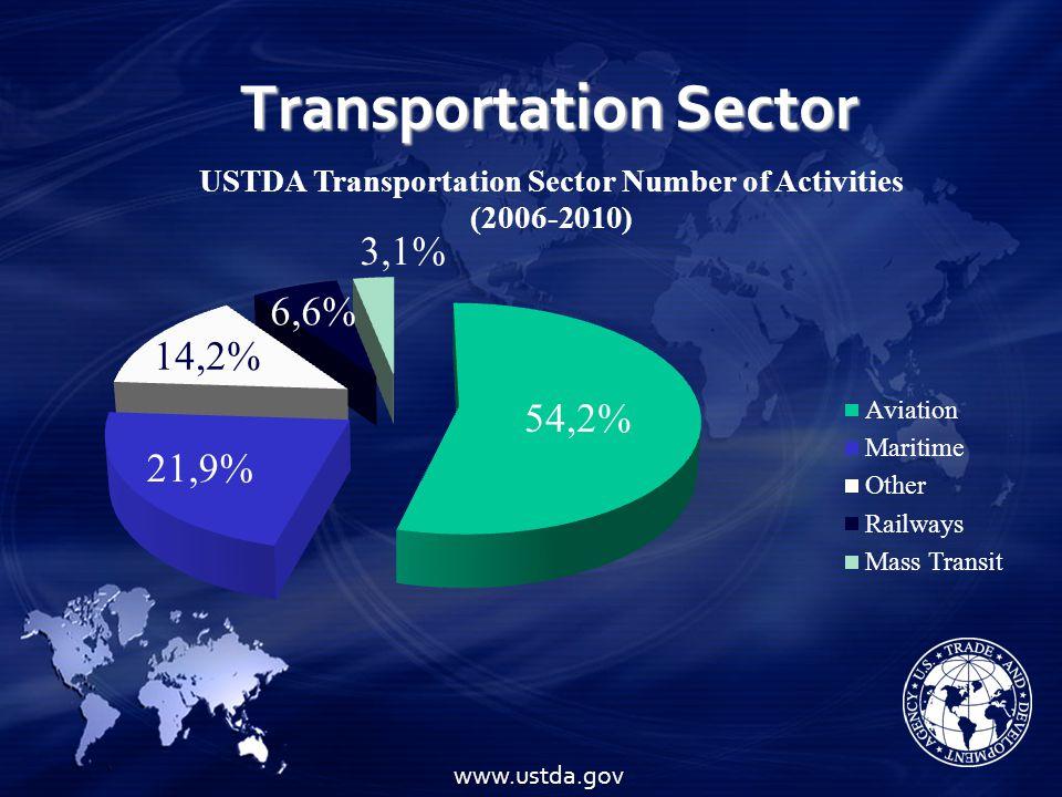 Transportation Sector www.ustda.gov
