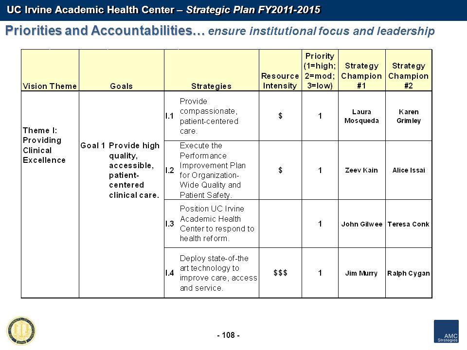 UC Irvine Academic Health Center – Strategic Plan FY2011-2015 - 108 - Priorities and Accountabilities… Priorities and Accountabilities… ensure institu