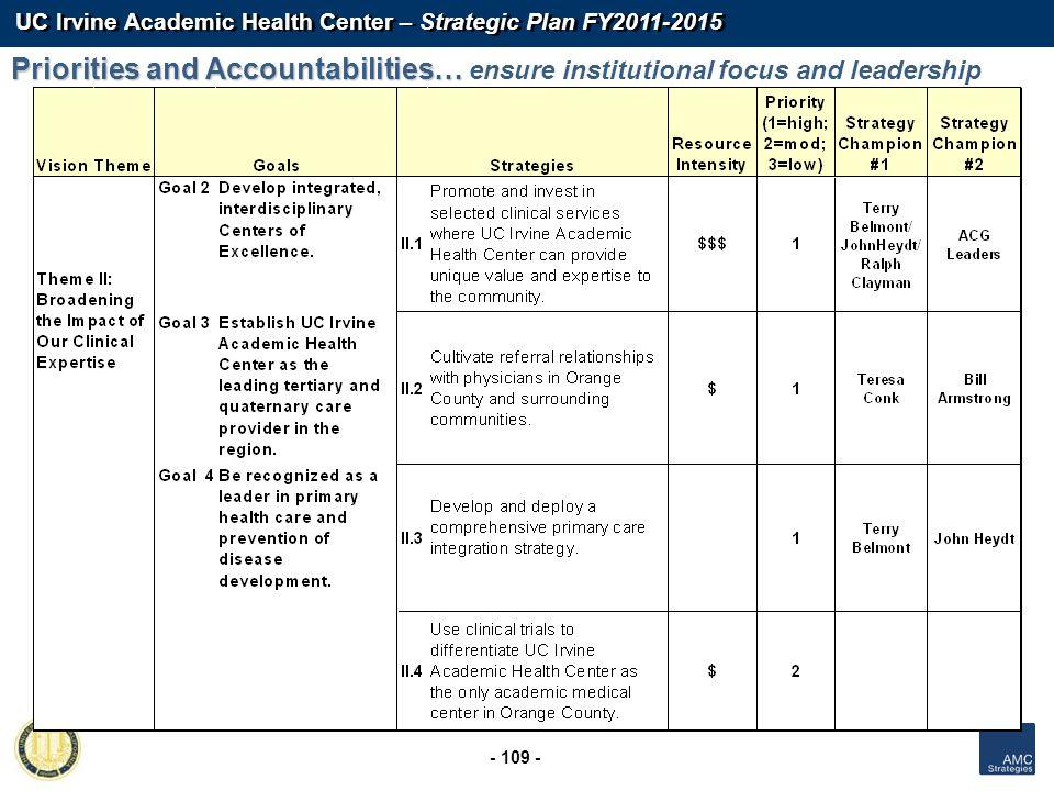 UC Irvine Academic Health Center – Strategic Plan FY2011-2015 - 109 - Priorities and Accountabilities… Priorities and Accountabilities… ensure institu
