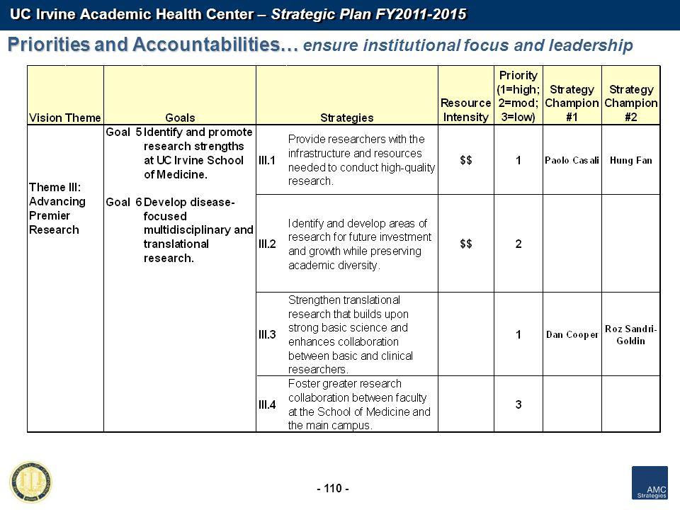 UC Irvine Academic Health Center – Strategic Plan FY2011-2015 - 110 - Priorities and Accountabilities… Priorities and Accountabilities… ensure institu