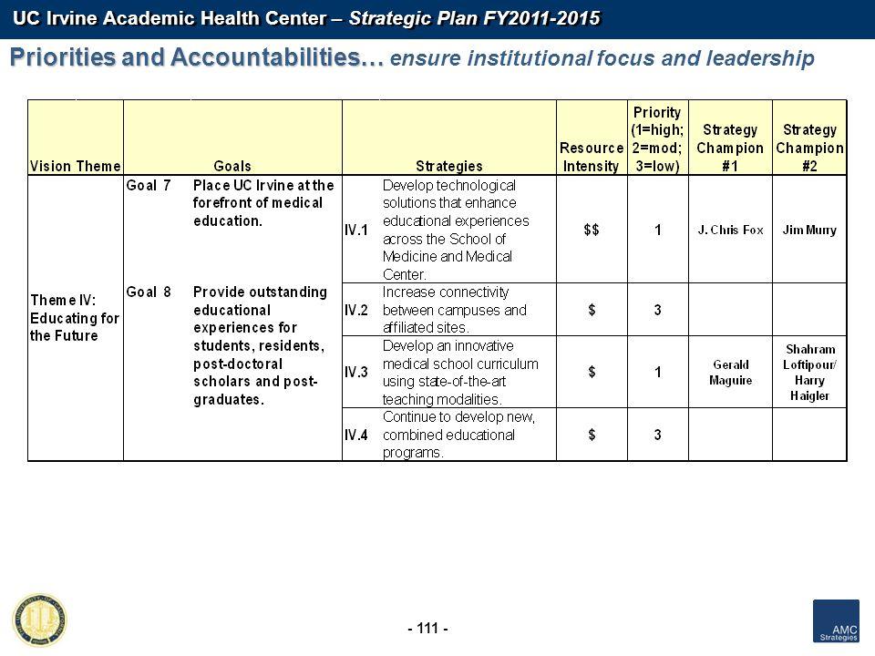 UC Irvine Academic Health Center – Strategic Plan FY2011-2015 - 111 - Priorities and Accountabilities… Priorities and Accountabilities… ensure institu