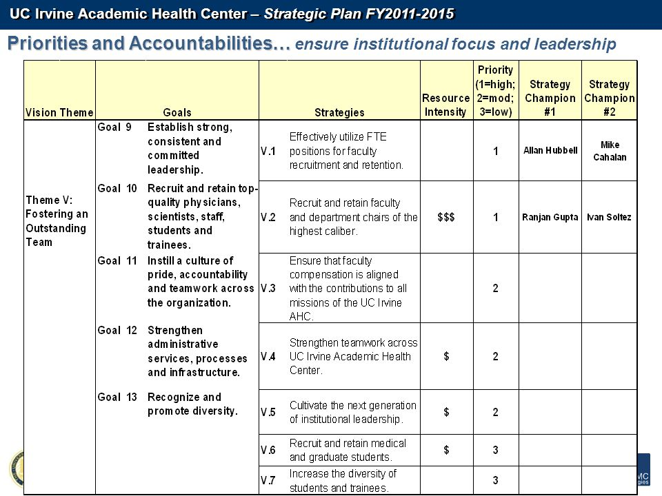 UC Irvine Academic Health Center – Strategic Plan FY2011-2015 - 112 - Priorities and Accountabilities… Priorities and Accountabilities… ensure institu