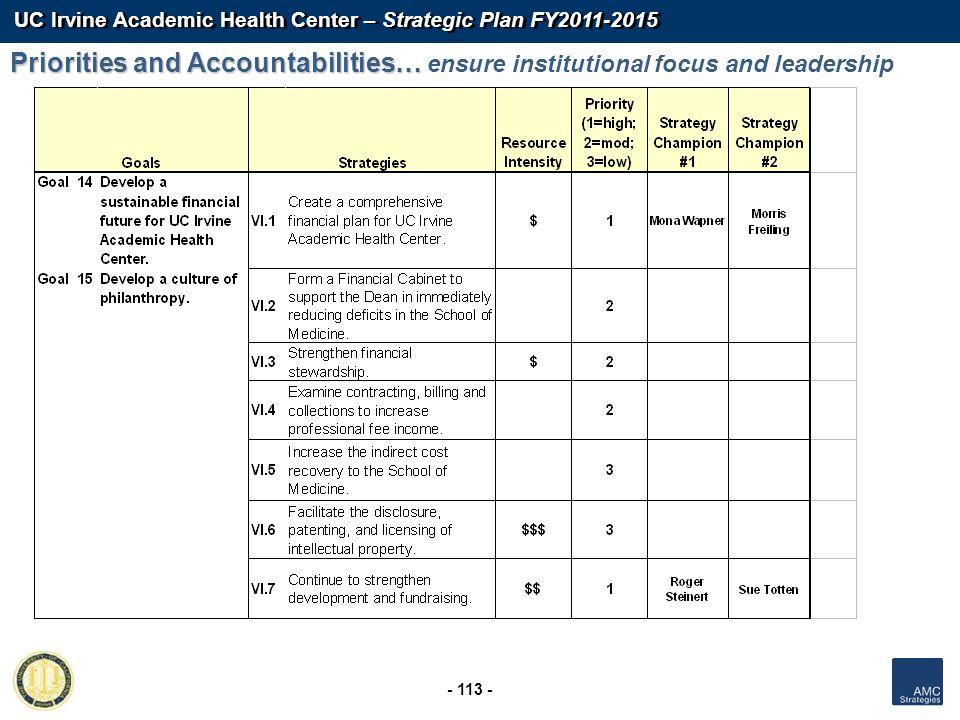 UC Irvine Academic Health Center – Strategic Plan FY2011-2015 - 113 - Priorities and Accountabilities… Priorities and Accountabilities… ensure institu