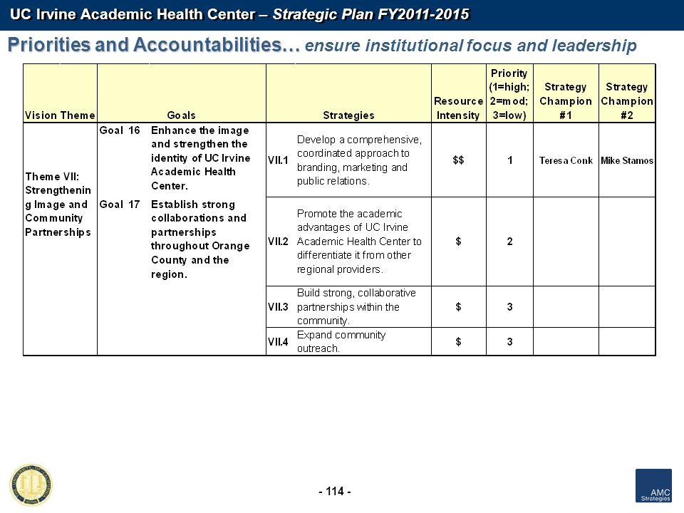 UC Irvine Academic Health Center – Strategic Plan FY2011-2015 - 114 - Priorities and Accountabilities… Priorities and Accountabilities… ensure institu