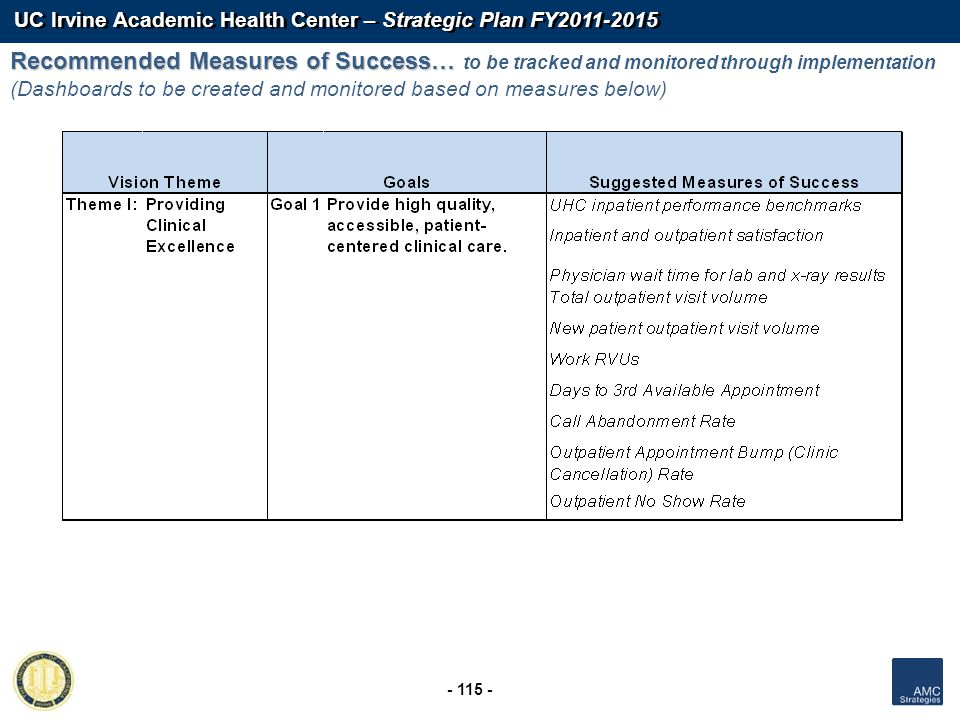 UC Irvine Academic Health Center – Strategic Plan FY2011-2015 - 115 - Recommended Measures of Success… Recommended Measures of Success… to be tracked