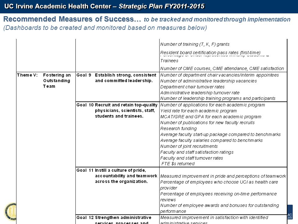 UC Irvine Academic Health Center – Strategic Plan FY2011-2015 - 118 - Recommended Measures of Success… Recommended Measures of Success… to be tracked