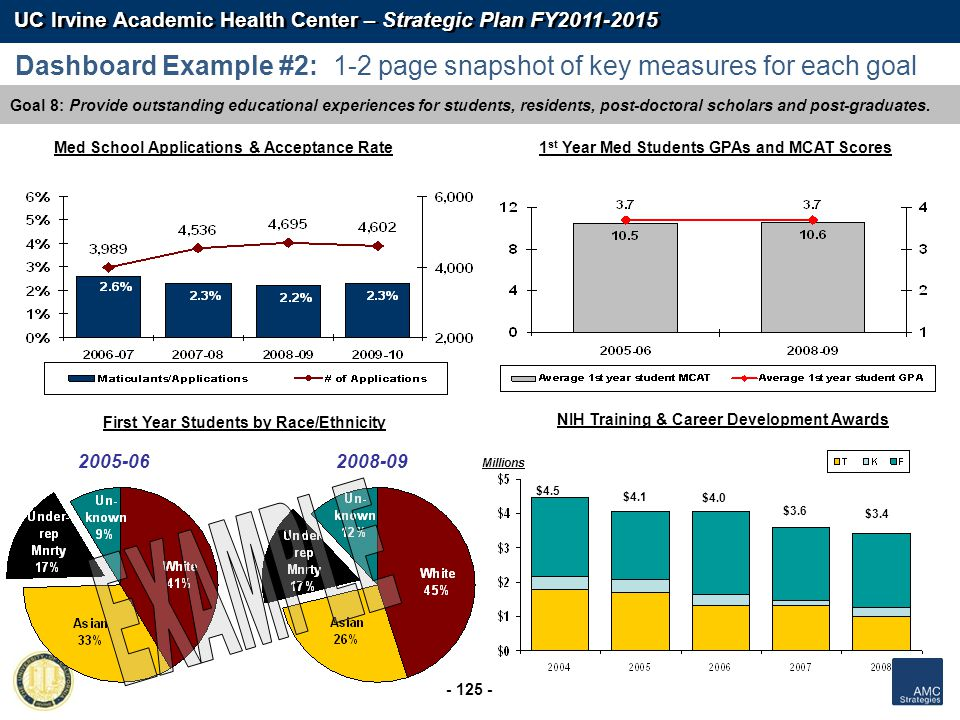 UC Irvine Academic Health Center – Strategic Plan FY2011-2015 - 125 - Goal 8: Provide outstanding educational experiences for students, residents, pos