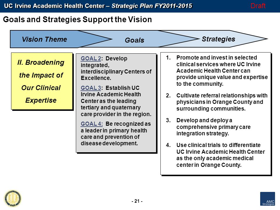 UC Irvine Academic Health Center – Strategic Plan FY2011-2015 - 21 - Draft II. Broadening the Impact of Our Clinical Expertise GOAL 2: Develop integra