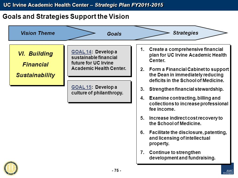 UC Irvine Academic Health Center – Strategic Plan FY2011-2015 - 75 - GOAL 14: Develop a sustainable financial future for UC Irvine Academic Health Cen