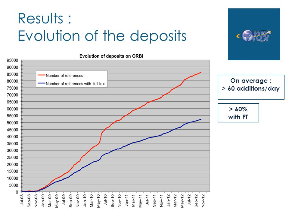 Results : Evolution of the deposits On average : > 60 additions/day > 60% with FT