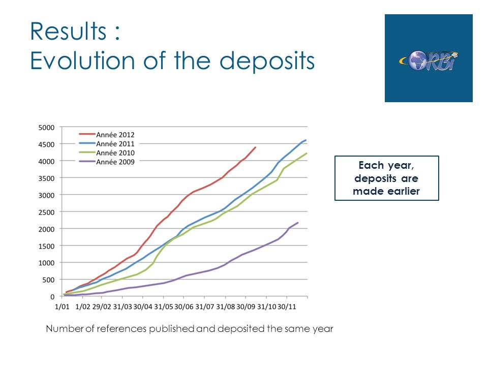 Results : Evolution of the deposits Number of references published and deposited the same year Each year, deposits are made earlier