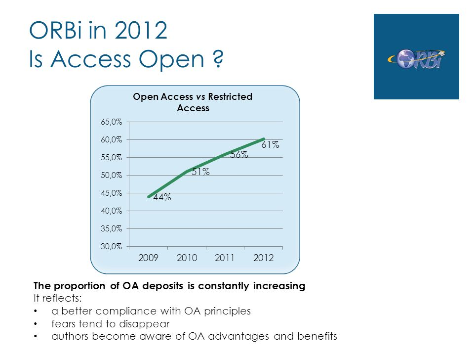 ORBi in 2012 Is Access Open ? The proportion of OA deposits is constantly increasing It reflects: a better compliance with OA principles fears tend to