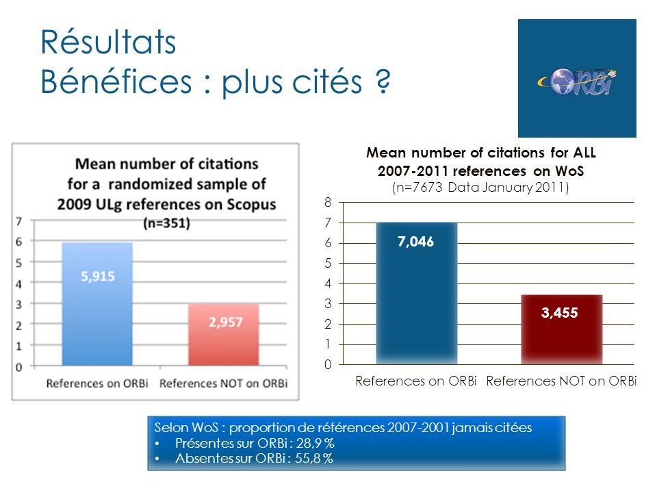 Résultats Bénéfices : plus cités ? Selon WoS : proportion de références 2007-2001 jamais citées Présentes sur ORBi : 28,9 % Absentes sur ORBi : 55,8 %