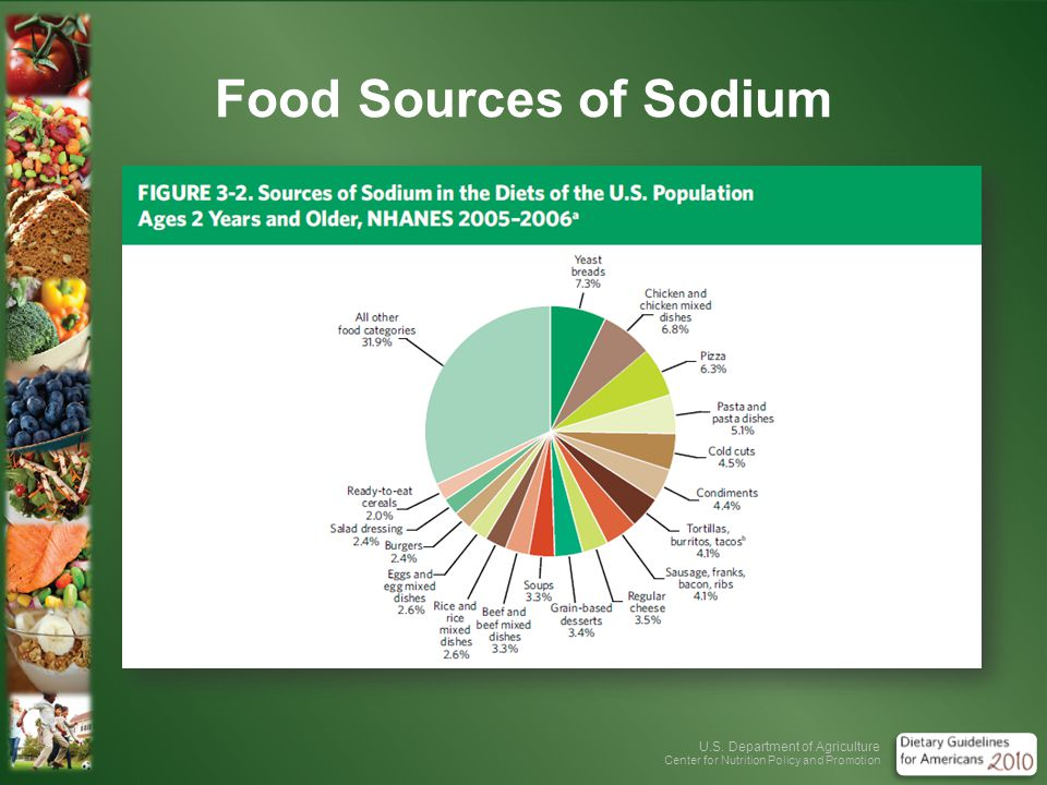 U.S. Department of Agriculture Center for Nutrition Policy and Promotion Food Sources of Sodium