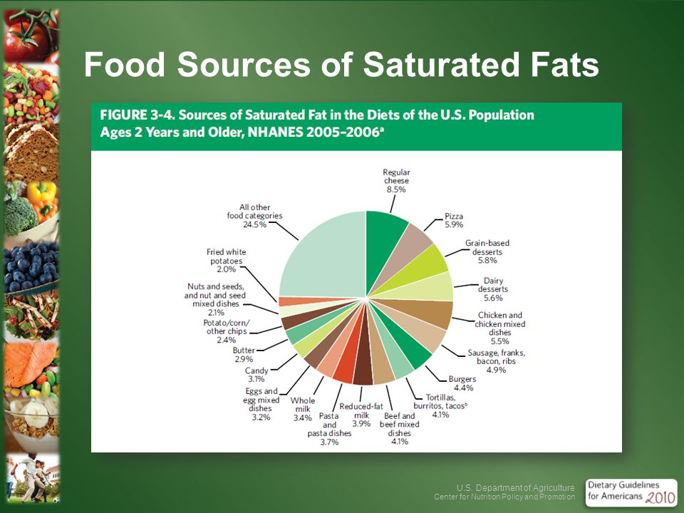 U.S. Department of Agriculture Center for Nutrition Policy and Promotion Food Sources of Saturated Fats