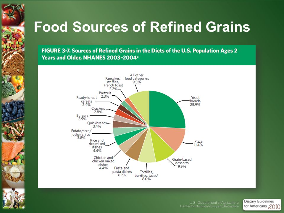 U.S. Department of Agriculture Center for Nutrition Policy and Promotion Food Sources of Refined Grains