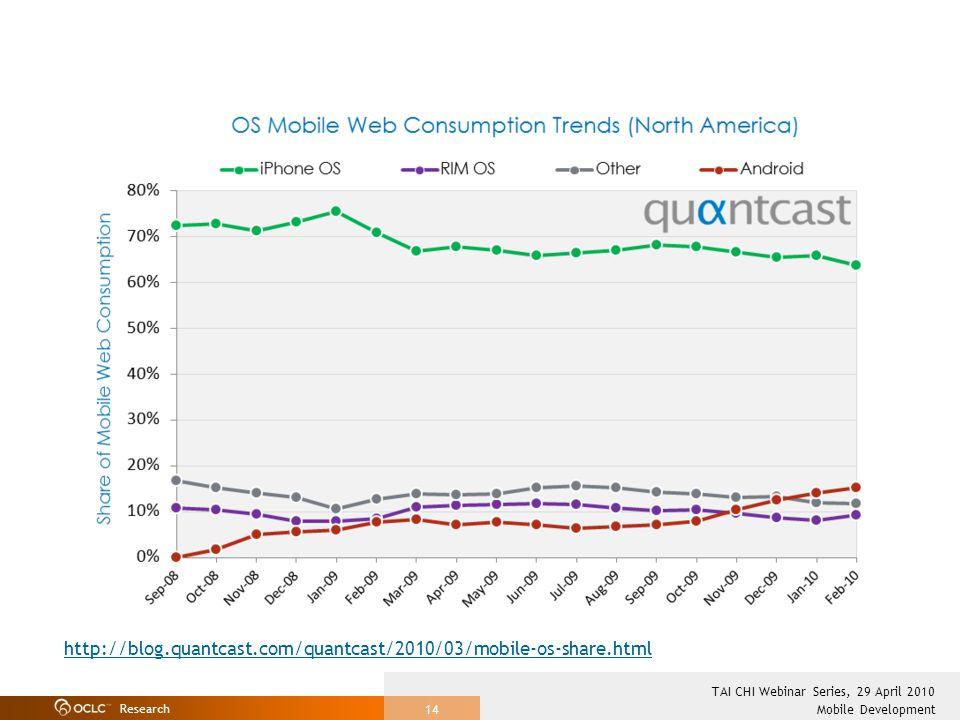 Research Mobile Development TAI CHI Webinar Series, 29 April 2010 14 http://blog.quantcast.com/quantcast/2010/03/mobile-os-share.html