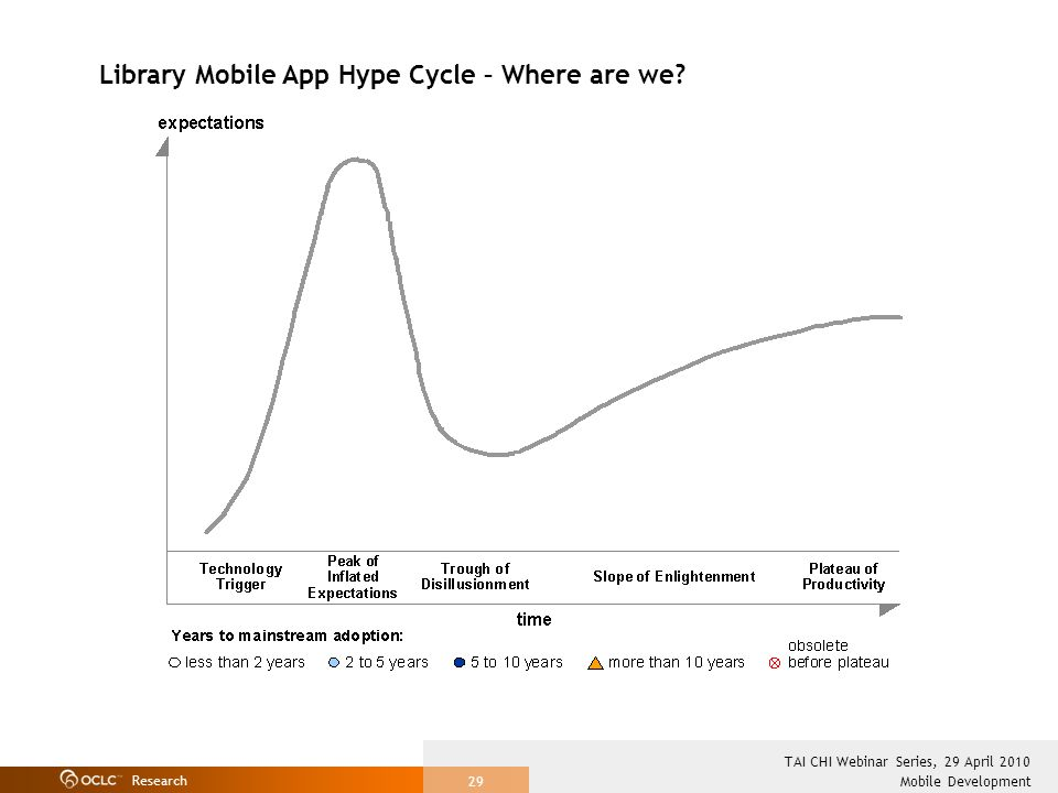 Research Mobile Development TAI CHI Webinar Series, 29 April 2010 29 Library Mobile App Hype Cycle – Where are we?