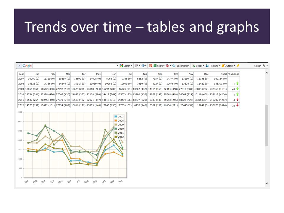 Trends over time – tables and graphs