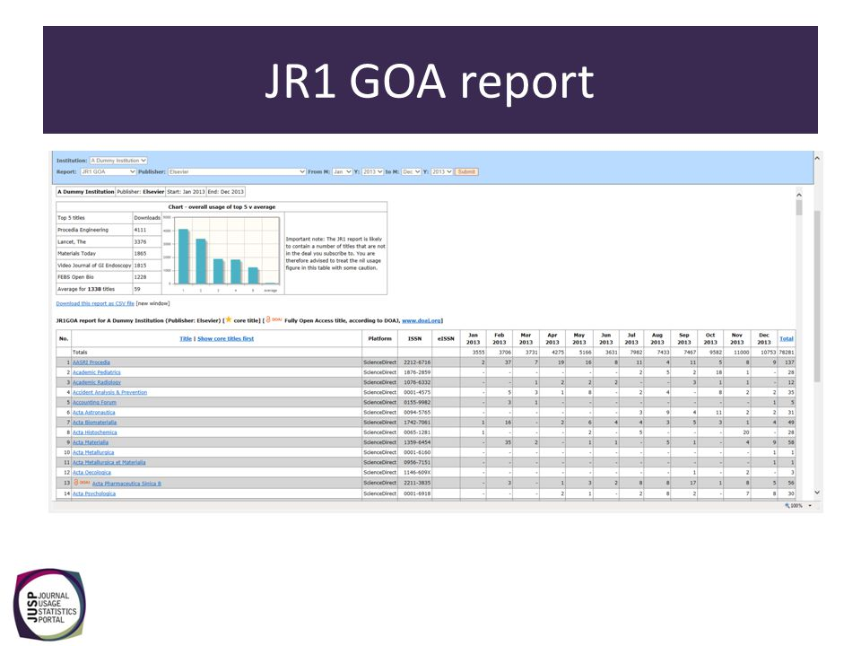 Usage profiling Enables libraries to see how their usage compares with the average for others in the same Jisc band, group and region.