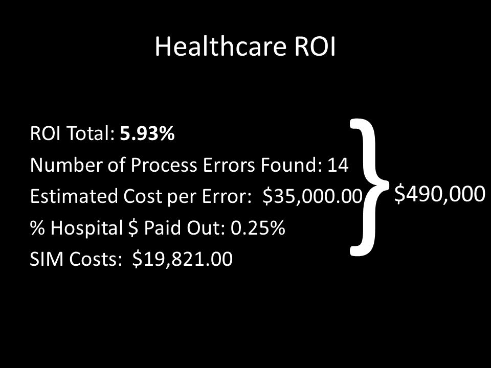 Healthcare ROI ROI Total: 5.93% Number of Process Errors Found: 14 Estimated Cost per Error: $35,000.00 % Hospital $ Paid Out: 0.25% SIM Costs: $19,821.00 } $490,000