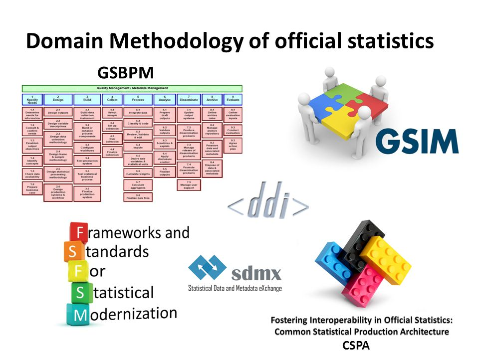 Domain Methodology of official statistics CSPA GSBPM
