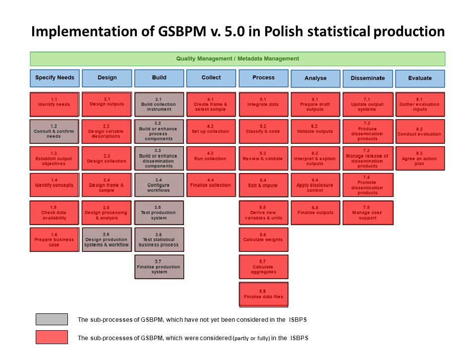Implementation of GSBPM v. 5.0 in Polish statistical production The sub-processes of GSBPM, which have not yet been considered in the ISBPS The sub-pr