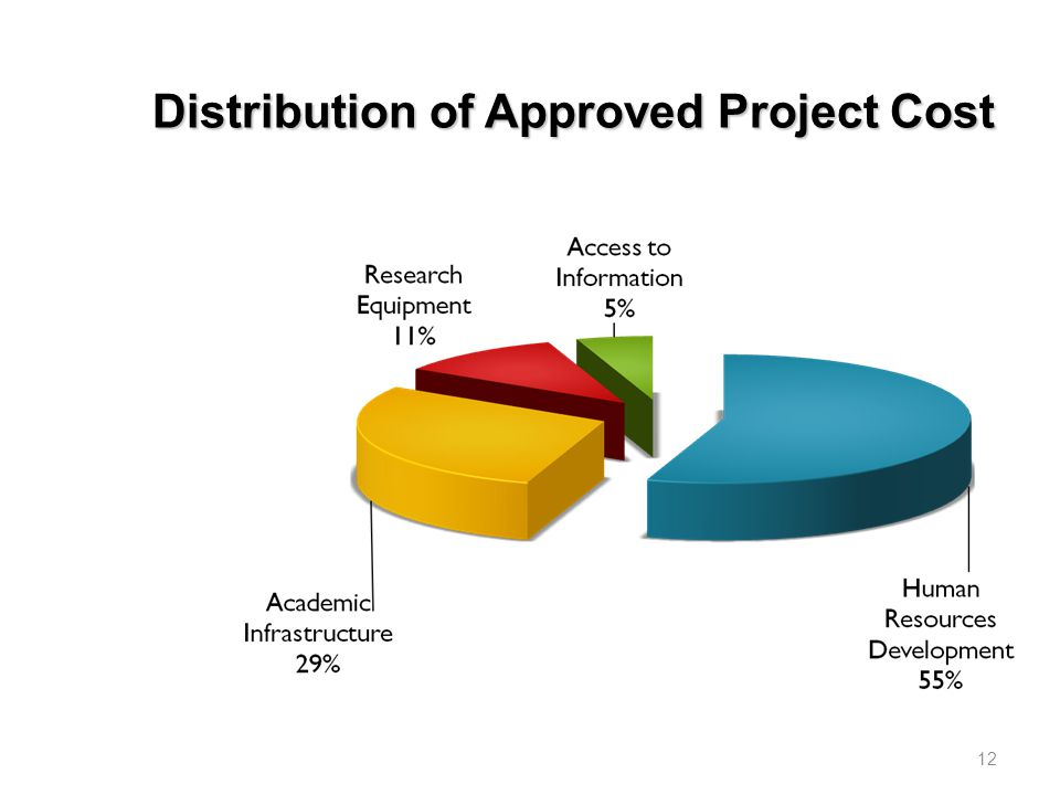 12 Distribution of Approved Project Cost