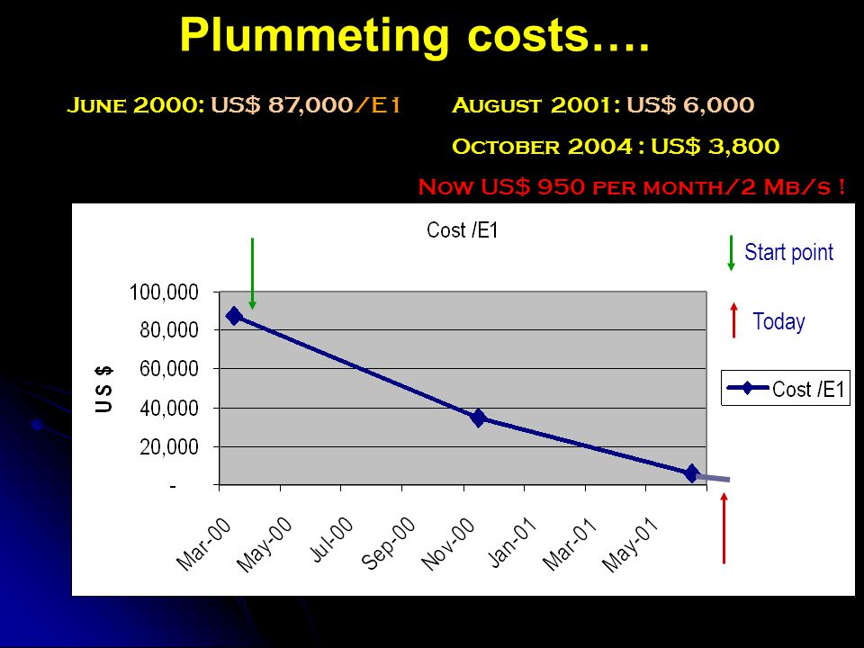 Plummeting costs…. Start point Today June 2000: US$ 87,000/E1 August 2001: US$ 6,000 October 2004 : US$ 3,800 Now US$ 950 per month/2 Mb/s !