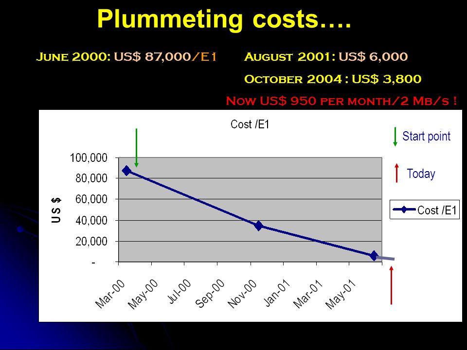 Plummeting costs….
