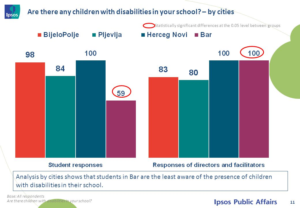 Are there any children with disabilities in your school.