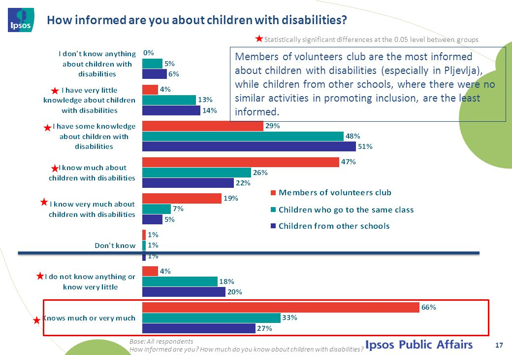 How informed are you about children with disabilities.