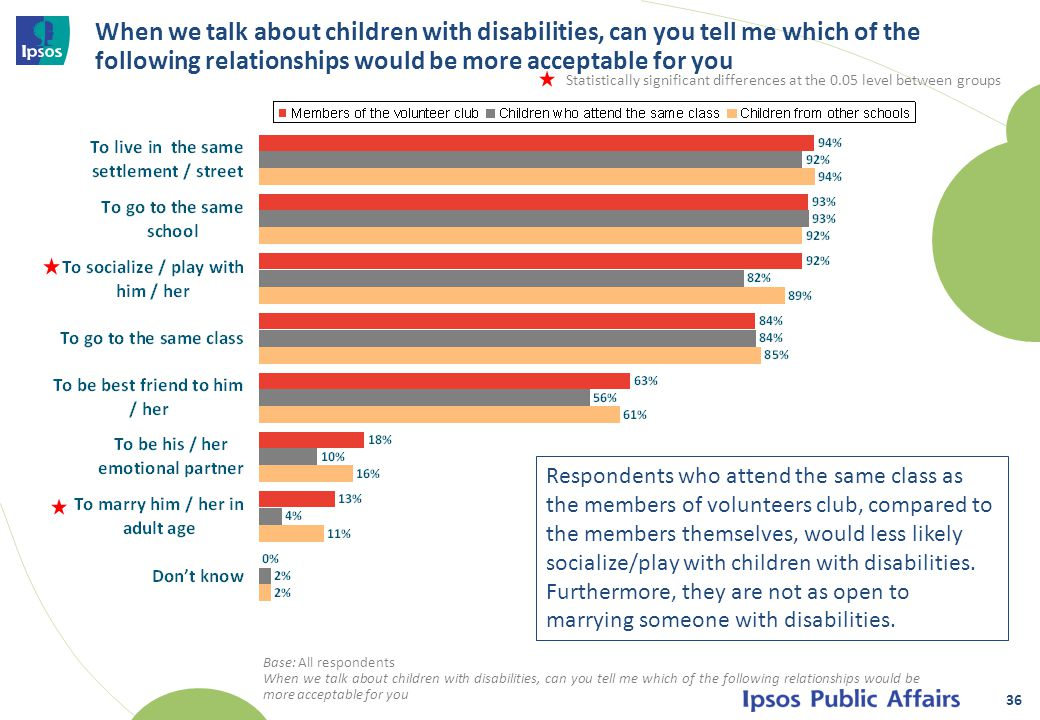 When we talk about children with disabilities, can you tell me which of the following relationships would be more acceptable for you 36 Base: All respondents When we talk about children with disabilities, can you tell me which of the following relationships would be more acceptable for you Respondents who attend the same class as the members of volunteers club, compared to the members themselves, would less likely socialize/play with children with disabilities.