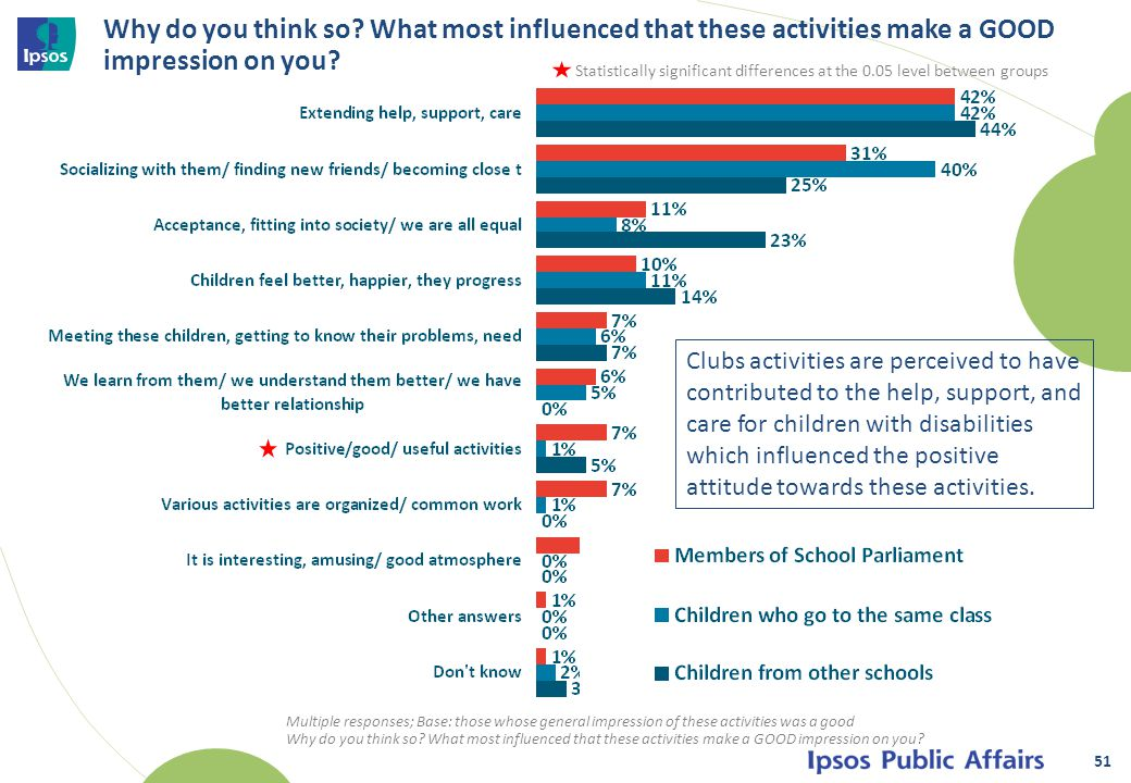 Why do you think so. What most influenced that these activities make a GOOD impression on you.
