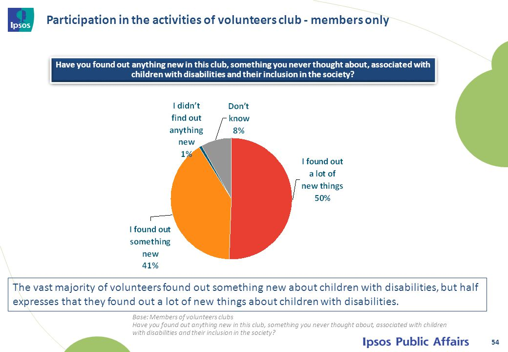 Participation in the activities of volunteers club - members only 54 Base: Members of volunteers clubs Have you found out anything new in this club, something you never thought about, associated with children with disabilities and their inclusion in the society.