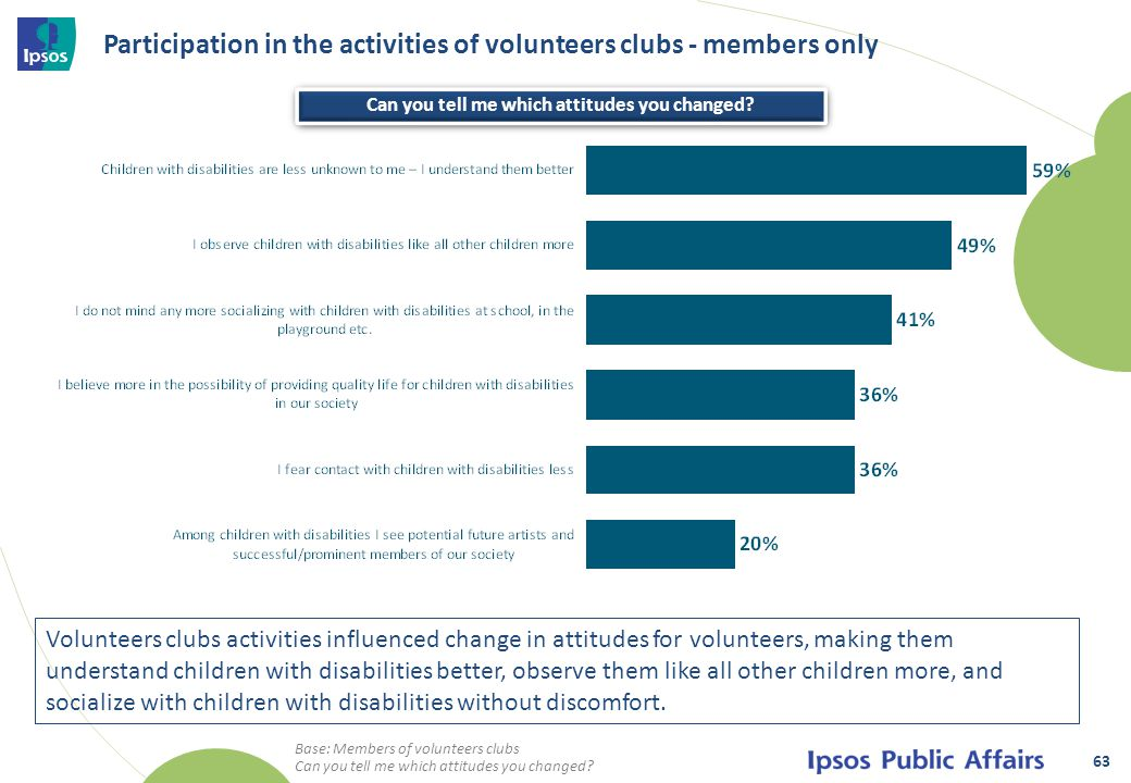 Participation in the activities of volunteers clubs - members only 63 Base: Members of volunteers clubs Can you tell me which attitudes you changed.