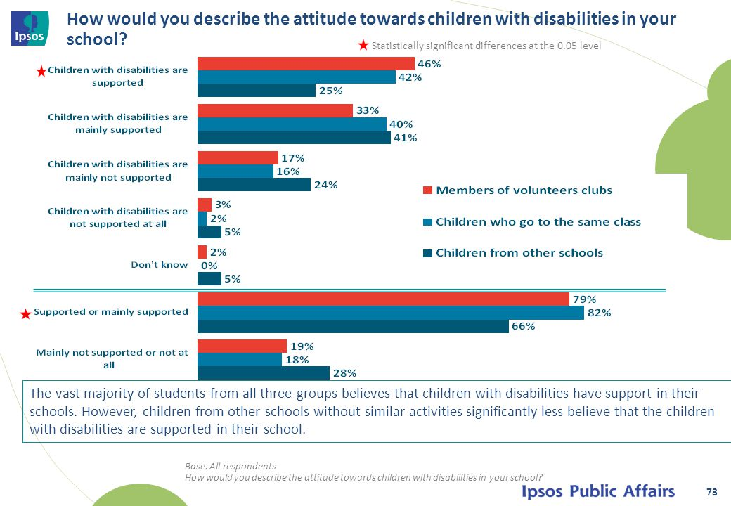 How would you describe the attitude towards children with disabilities in your school.