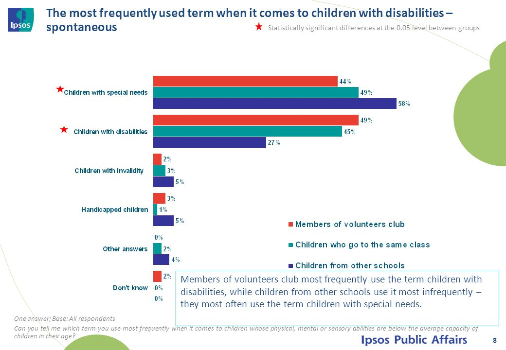 8 The most frequently used term when it comes to children with disabilities – spontaneous Statistically significant differences at the 0.05 level between groups One answer; Base: All respondents Can you tell me which term you use most frequently when it comes to children whose physical, mental or sensory abilities are below the average capacity of children in their age.