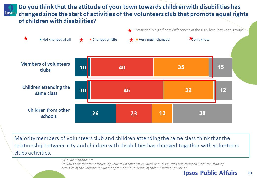 Do you think that the attitude of your town towards children with disabilities has changed since the start of activities of the volunteers club that promote equal rights of children with disabilities.