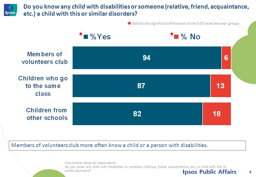Do you know any child with disabilities or someone (relative, friend, acquaintance, etc.) a child with this or similar disorders.