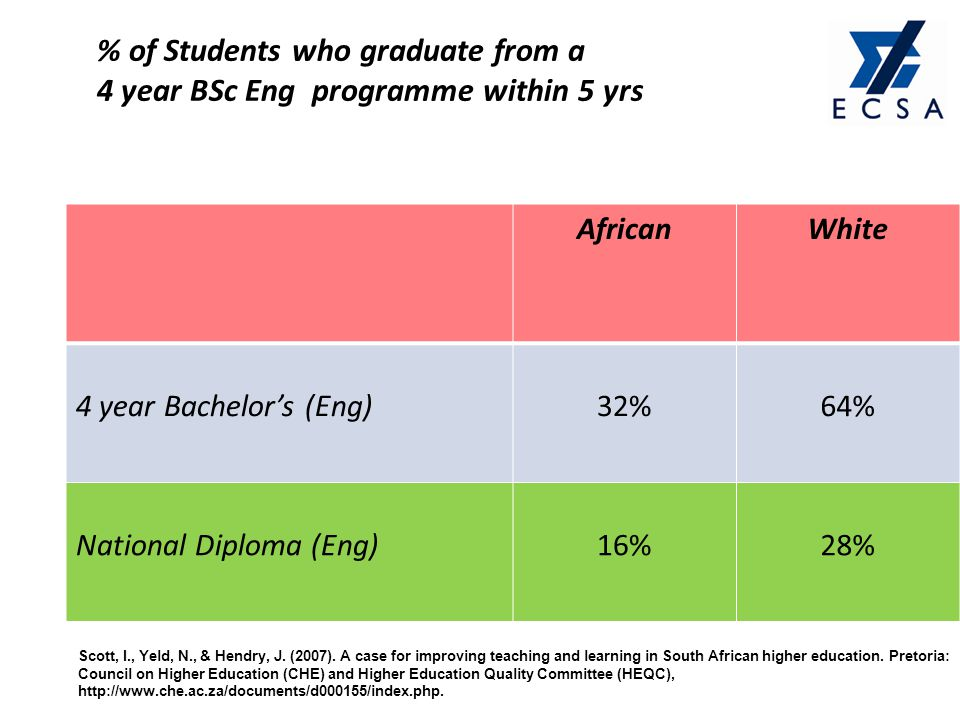 % of Students who graduate from a 4 year BSc Eng programme within 5 yrs AfricanWhite 4 year Bachelors (Eng)32%64% National Diploma (Eng)16%28% Scott,