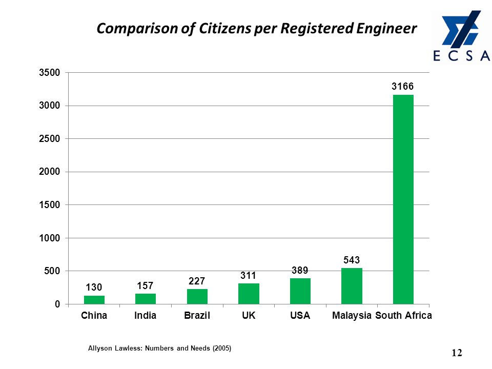 Comparison of Citizens per Registered Engineer 12 Allyson Lawless: Numbers and Needs (2005)