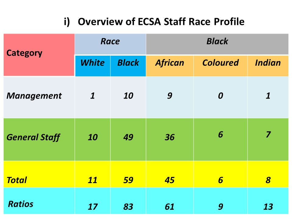 i) Overview of ECSA Staff Race Profile Category RaceBlack WhiteBlackAfricanColouredIndian Management110901 General Staff104936 67 Total11594568 Ratios 178361913