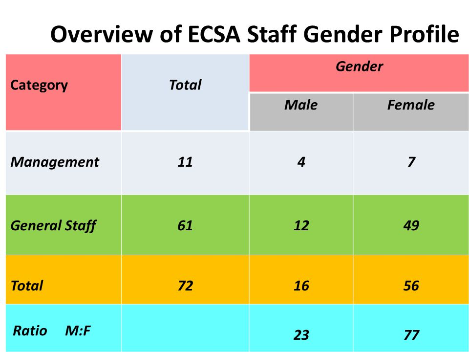 Overview of ECSA Staff Gender Profile CategoryTotal Gender MaleFemale Management1147 General Staff611249 Total721656 Ratio M:F 2377