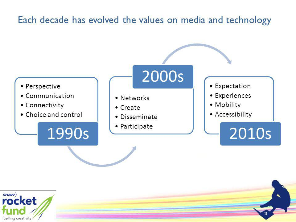Each decade has evolved the values on media and technology Perspective Communication Connectivity Choice and control 1990s Networks Create Disseminate Participate 2000s Expectation Experiences Mobility Accessibility 2010s 11
