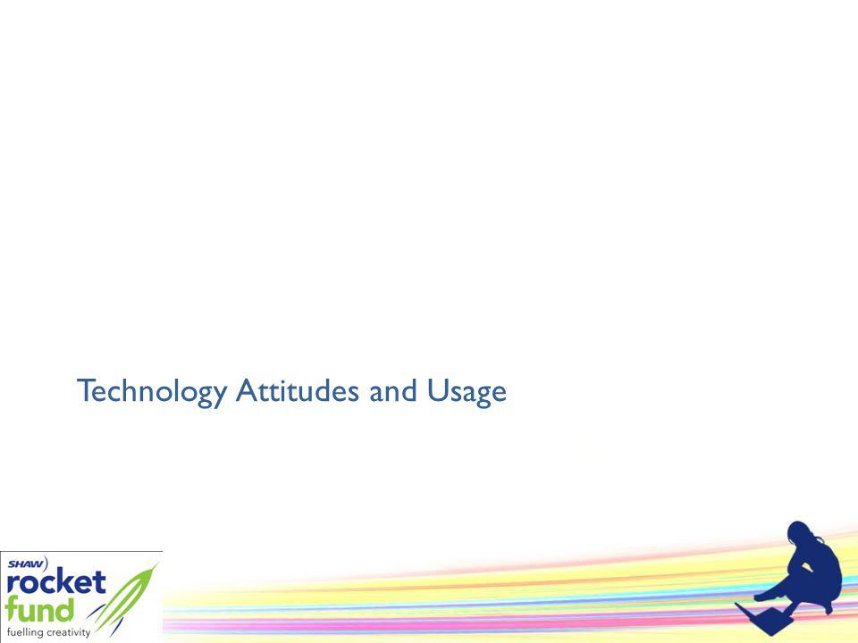 Technology Attitudes and Usage
