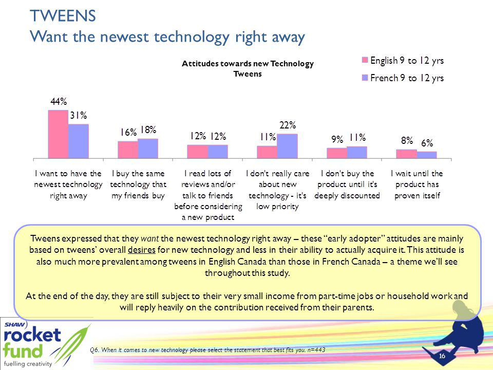 TWEENS Want the newest technology right away 16 Q6.