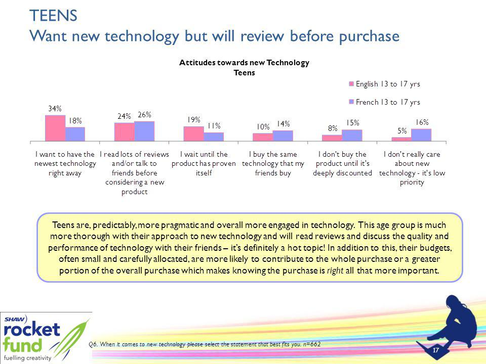 TEENS Want new technology but will review before purchase 17 Teens are, predictably, more pragmatic and overall more engaged in technology.